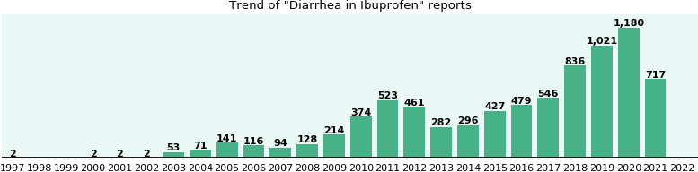 Could Ibuprofen cause Diarrhea?