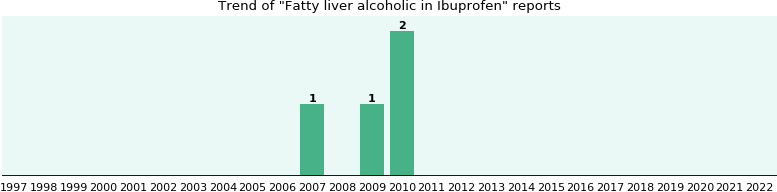 Could Ibuprofen cause Fatty liver alcoholic?
