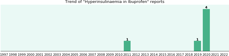 Could Ibuprofen cause Hyperinsulinaemia?
