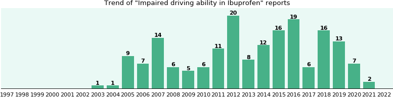 Ibuprofen 800 And Driving