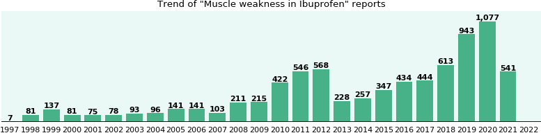Could Ibuprofen cause Muscle weakness?