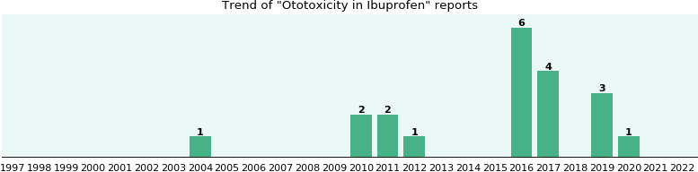 Could Ibuprofen cause Ototoxicity?