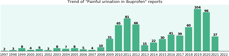 Could Ibuprofen cause Painful urination?