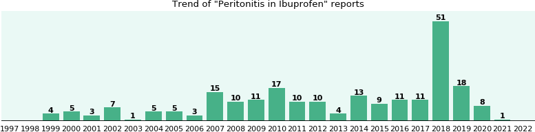 Could Ibuprofen cause Peritonitis?