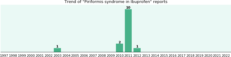 Could Ibuprofen cause Piriformis syndrome?
