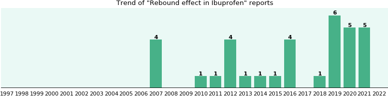 Could Ibuprofen cause Rebound effect?
