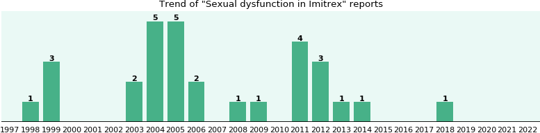 Could Imitrex cause Sexual dysfunction?