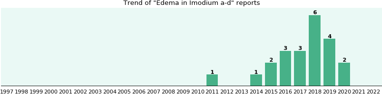Could Imodium a-d cause Edema?