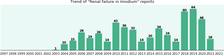 Could Imodium cause Renal failure?