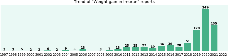 Could Imuran cause Weight gain?