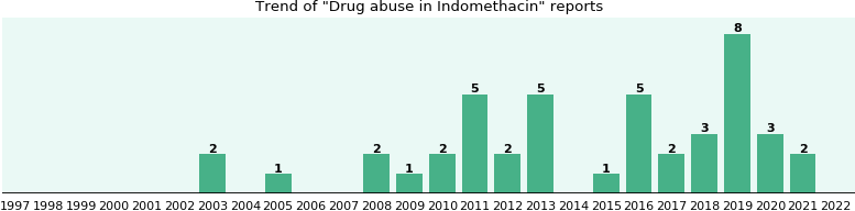 Could Indomethacin cause Drug abuse?