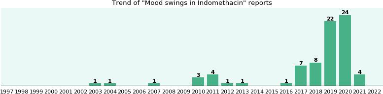 Indomethacin drowsy