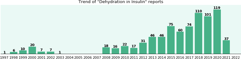 Could Insulin cause Dehydration?