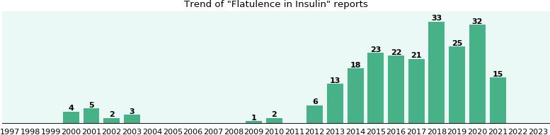 Metformin flatulence can cause