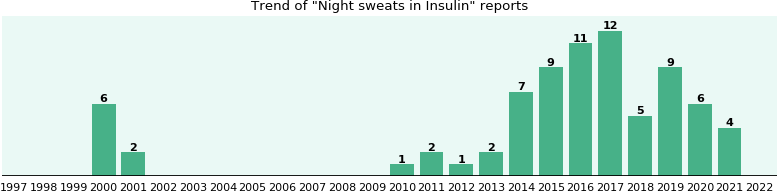 Could Insulin cause Night sweats?