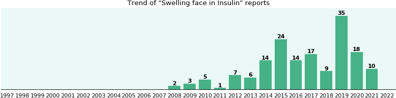 Could Insulin cause Swelling face?
