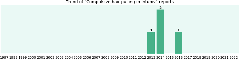 Could Intuniv cause Compulsive hair pulling?