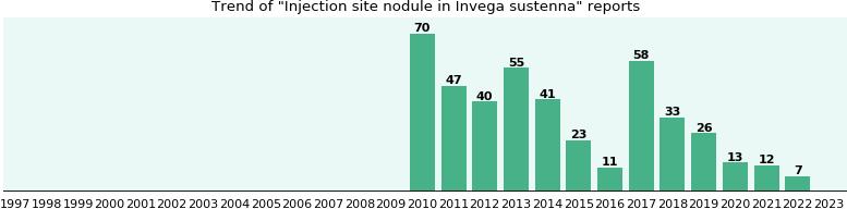 Invega sustenna side effect: Injection site nodule - eHealthMe