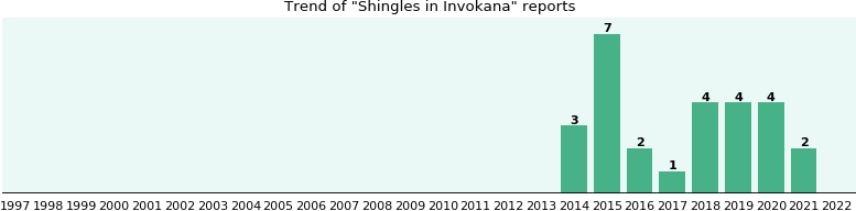 Could Invokana cause Shingles?