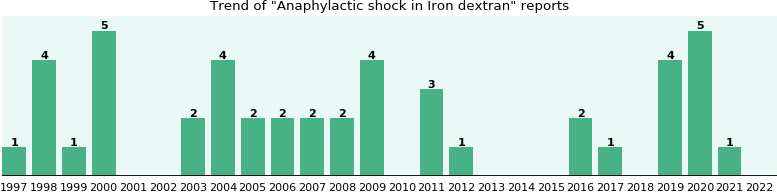 Could Iron dextran cause Anaphylactic shock?