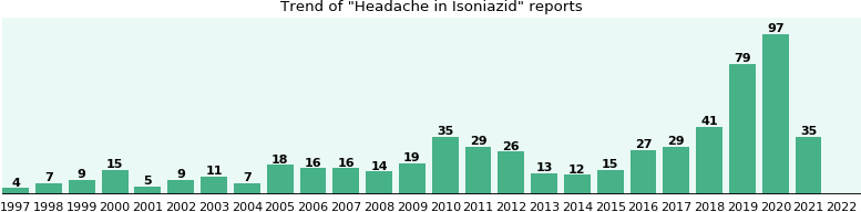 Could Isoniazid cause Headache?