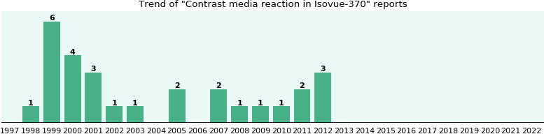Could Isovue-370 cause Contrast media reaction?