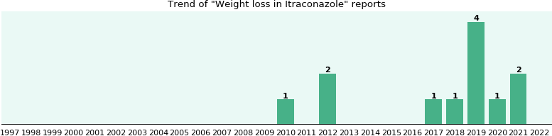 Average weight loss per month on duromine