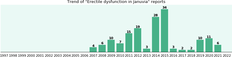 Could Januvia cause Erectile dysfunction?