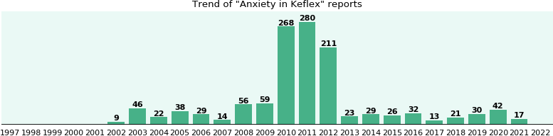 Could Keflex cause Anxiety?
