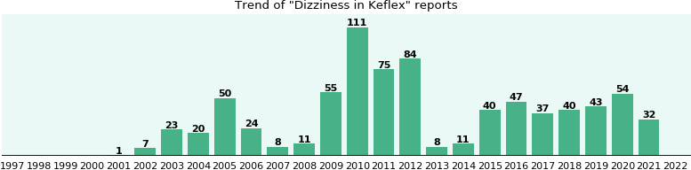 Could Keflex cause Dizziness?