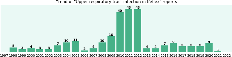 Could Keflex cause Upper respiratory tract infection?