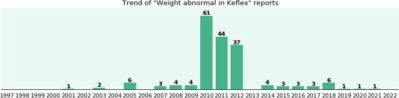 Could Keflex cause Weight abnormal?
