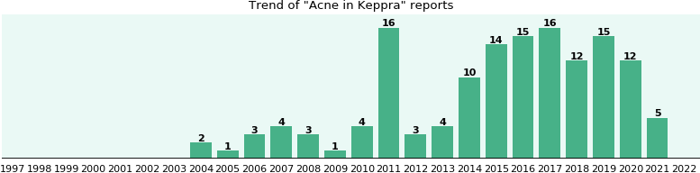 Could Keppra cause Acne?