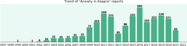 Could Keppra cause Anxiety?