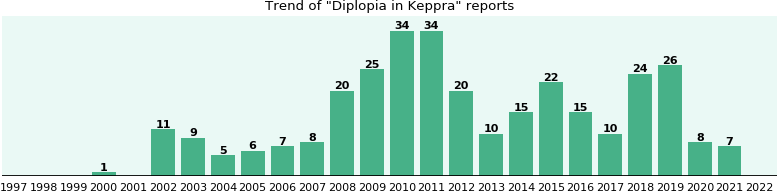 Could Keppra cause Diplopia?