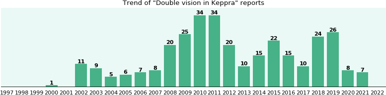 Could Keppra cause Double vision?