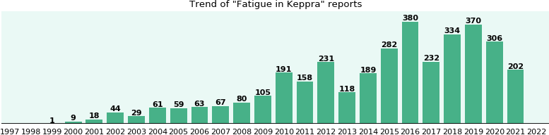 Could Keppra cause Fatigue?