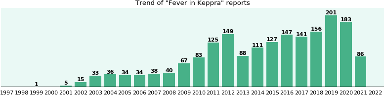 Could Keppra cause Fever?
