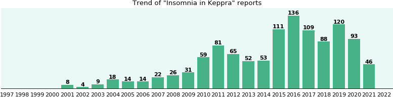 Could Keppra cause Insomnia?