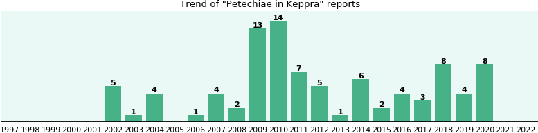 Could Keppra cause Petechiae?