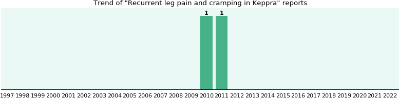 Could Keppra cause Recurrent leg pain and cramping?