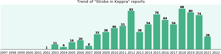 Could Keppra cause Stroke?