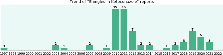 Could Ketoconazole cause Shingles?