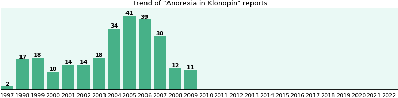 Could Klonopin cause Anorexia?