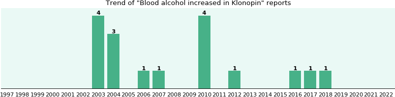 Does effexor affect blood alcohol content