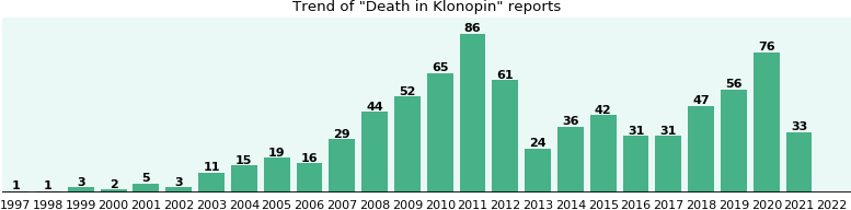Could Klonopin cause Death?