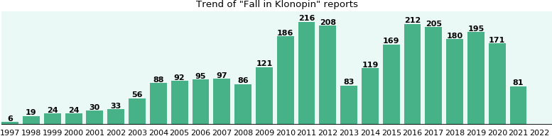 Could Klonopin cause Fall?