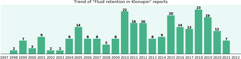 Could Klonopin cause Fluid retention?