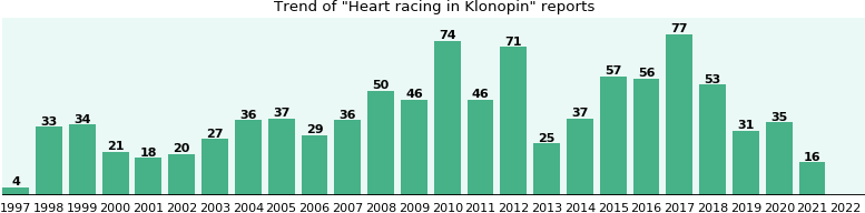 Could Klonopin cause Heart racing?