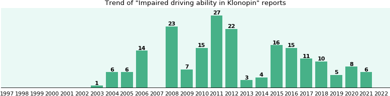 Could Klonopin cause Impaired driving ability?